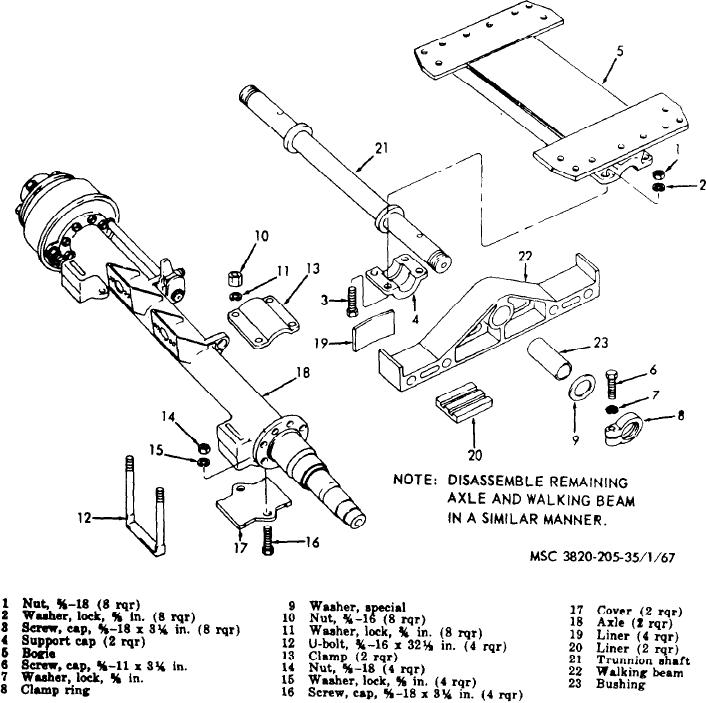 Figure 67 Bogie And Rear Axles And Walking Beam